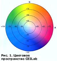Цветовое пространство CIELab для color management